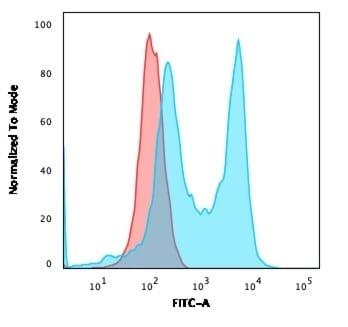 Flow Cytometry - Anti-CD6/T12 antibody [C6/2884R] - BSA and Azide free (ab270302)