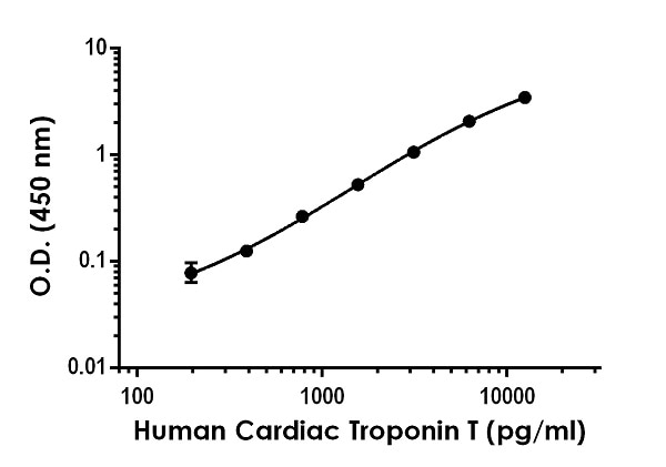 Sandwich ELISA - Human Cardiac Troponin T Antibody Pair - BSA and Azide free (ab270345)