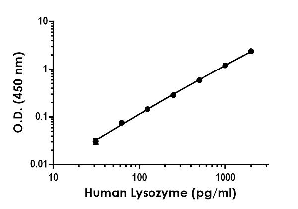Sandwich ELISA - Human LysozymeAntibody Pair - BSA and Azide free (ab270355)
