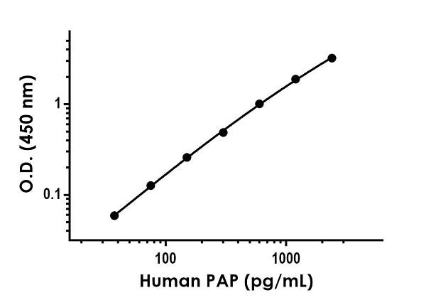 Sandwich ELISA - Human PAP Antibody Pair - BSA and Azide free (ab270359)