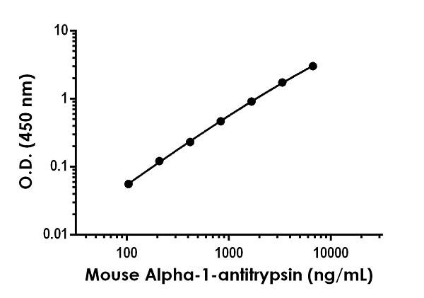 Sandwich ELISA - Mouse alpha-1-antitrypsinAntibody Pair - BSA and Azide free (ab270366)