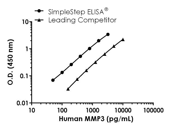 Sandwich ELISA - Human MMP3Antibody Pair - BSA and Azide free (ab270373)