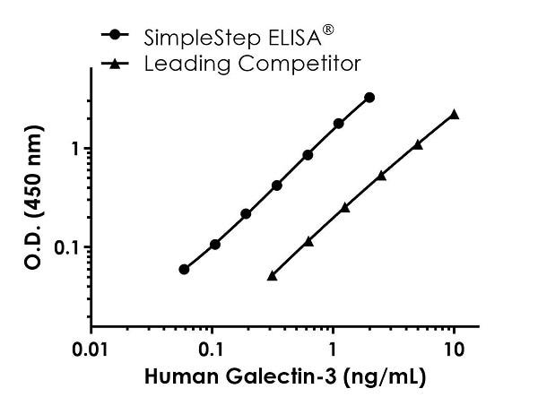 Sandwich ELISA - Human Galectin-3 Antibody Pair - BSA and Azide free (ab270391)