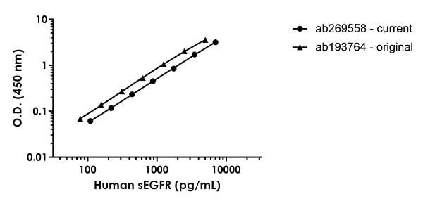 Sandwich ELISA - Human soluble EGFRAntibody Pair - BSA and Azide free (ab270393)