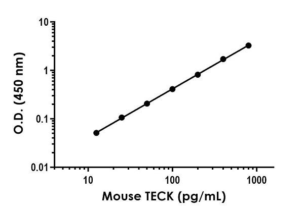 Sandwich ELISA - Mouse TECKAntibody Pair - BSA and Azide free (ab270394)