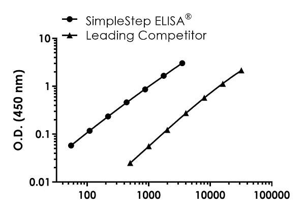 Sandwich ELISA - Monkey MMP2 Antibody Pair - BSA and Azide free (ab270395)