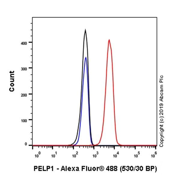 Flow Cytometry - Anti-PELP1 antibody [EPR22863-99] (ab270398)