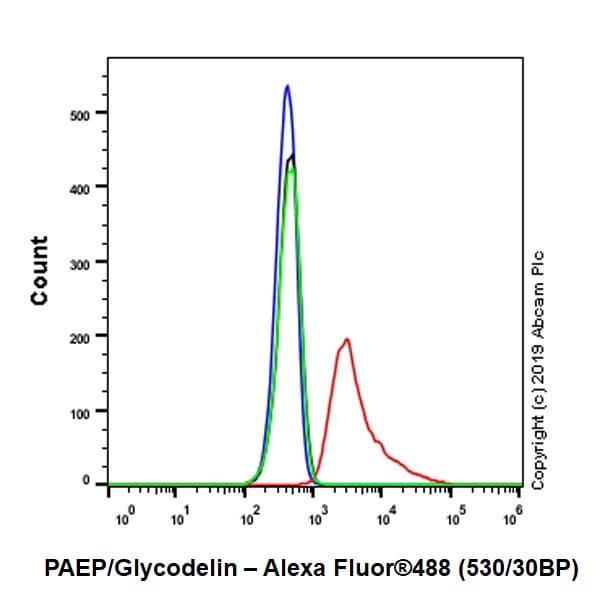 Flow Cytometry (Intracellular) - Anti-PAEP/Glycodelin antibody [EPR23251-87] (ab270454)