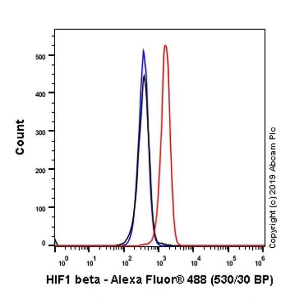 Flow Cytometry - Anti-HIF1 beta antibody [EPR23106-151] (ab270520)