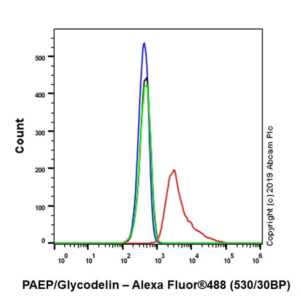 Flow Cytometry - Anti-PAEP/Glycodelin antibody [EPR23251-87] - BSA and Azide free (ab270524)