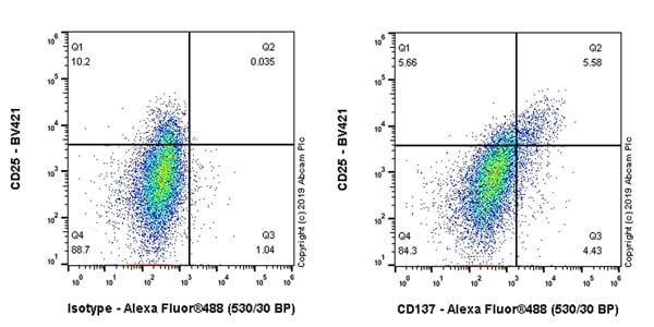 Flow Cytometry - Anti-CD137 antibody [EPR23218-111] - BSA and Azide free (ab270527)