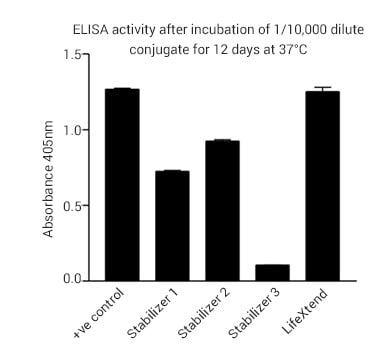 ELISA - HRP Conjugate Stabilizer - LifeXtend (ab270548)