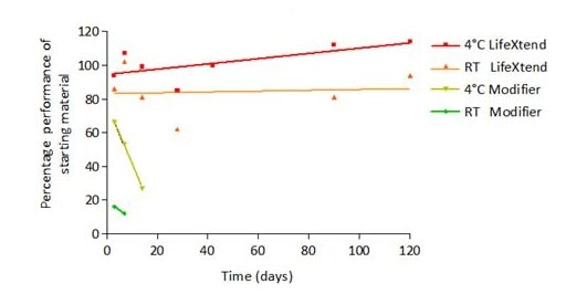 Functional Studies - HRP Conjugate Stabilizer - LifeXtend (ab270548)