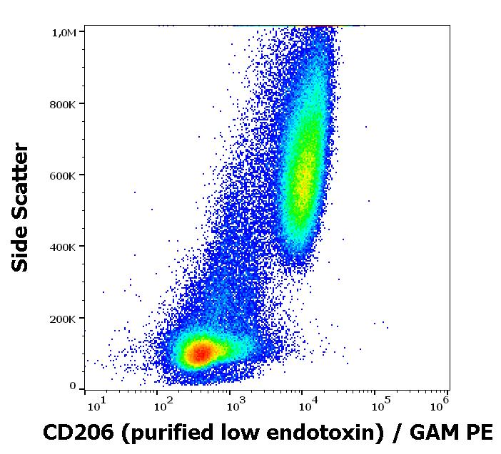 Flow Cytometry - Anti-Mannose Receptor antibody [15-2] - Low Endotoxin (ab270634)