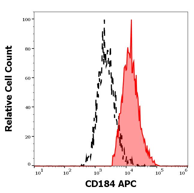 Flow Cytometry - Anti-CXCR4 antibody [12G5] (Allophycocyanin) (ab270635)