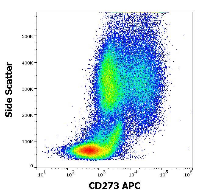 Flow Cytometry - Anti-PD-L2 antibody [24F.10C12] (Allophycocyanin) (ab270637)
