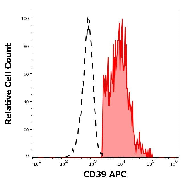 Flow Cytometry - Anti-CD39 antibody [TU66] (Allophycocyanin) (ab270638)