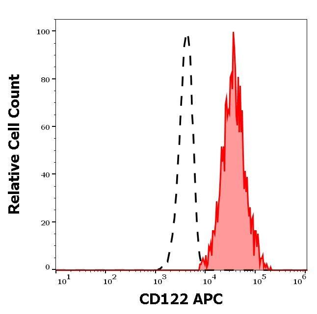 Flow Cytometry - Anti-IL2 Receptor beta/p75 antibody [TU27] (Allophycocyanin) (ab270639)