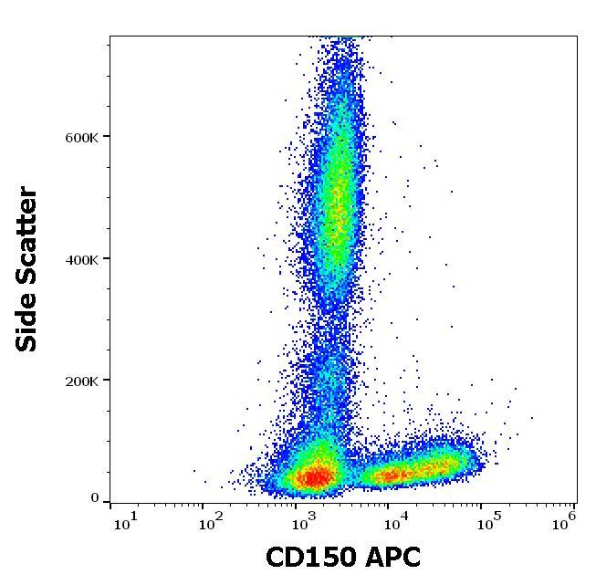 Flow Cytometry - Anti-SLAM / CD150 antibody [SLAM.4] (Allophycocyanin) (ab270641)