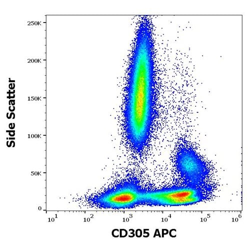 Flow Cytometry - Anti-LAIR1 antibody [NKTA255] (Allophycocyanin) (ab270642)