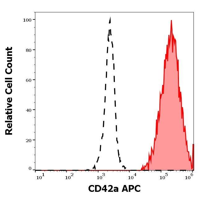 Flow Cytometry - Anti-CD42a/GP-IX antibody [GR-P] (Allophycocyanin) (ab270643)