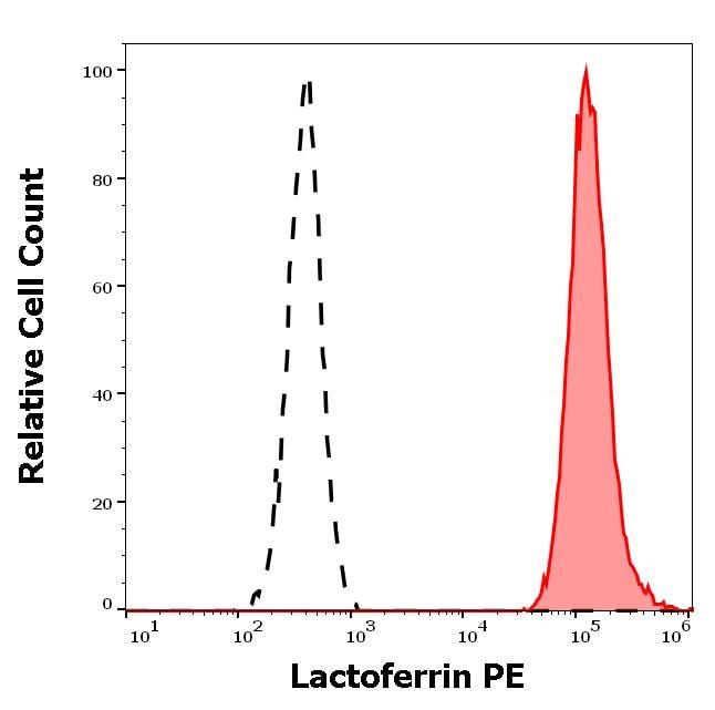 Flow Cytometry - Anti-Lactoferrin antibody [LF5-1D2] (ab270649)