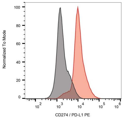 Flow Cytometry - Anti-PD-L1 antibody [29E.2A3] (Phycoerythrin) (ab270652)
