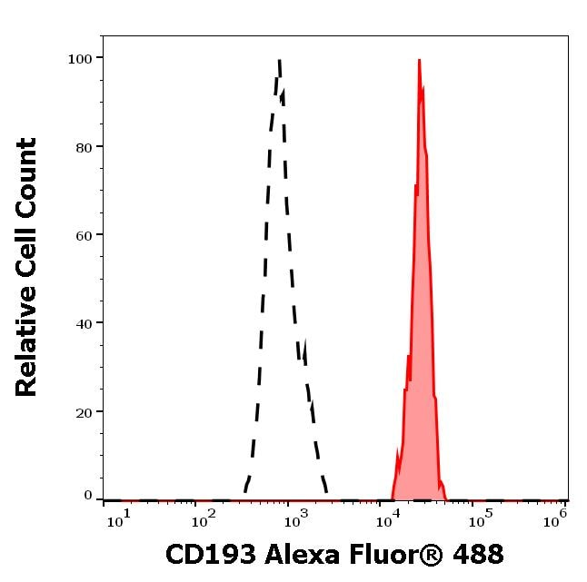Flow Cytometry - Anti-CCR3 antibody [5E8] (Alexa Fluor® 488) (ab270656)