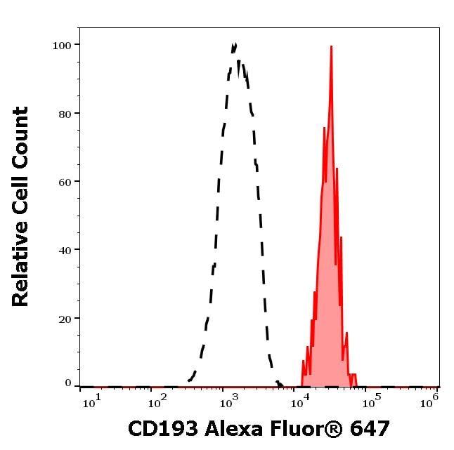 Flow Cytometry - Anti-CCR3 antibody [5E8] (Alexa Fluor® 647) (ab270659)