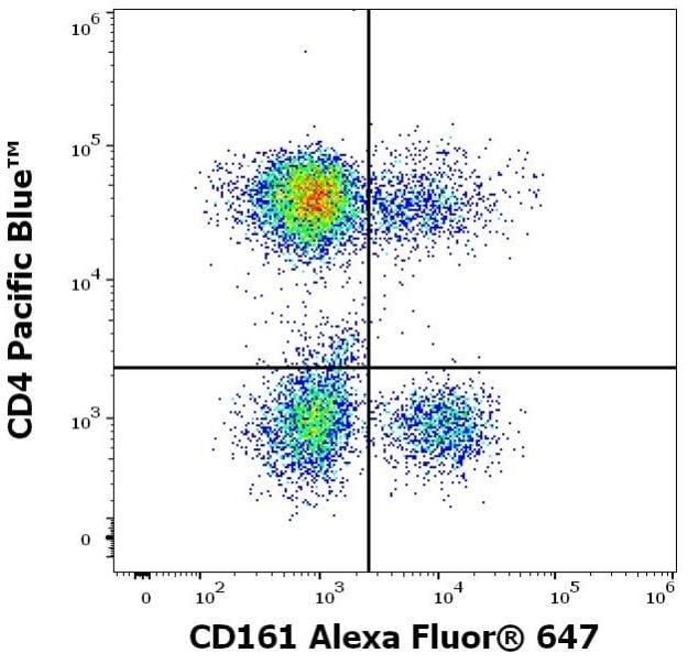Flow Cytometry - Alexa Fluor® 647 Anti-CD161 antibody [HP-3G10] (ab270661)