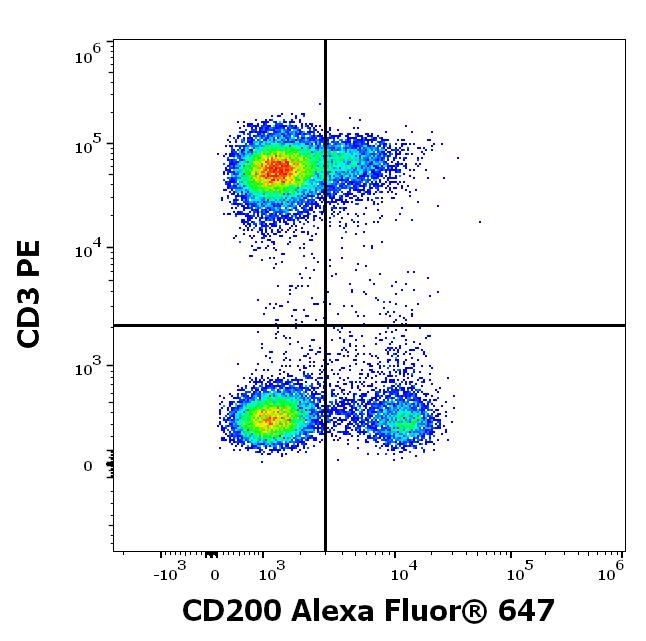 Flow Cytometry - Anti-CD200 / OX2 antibody [OX-104] (Alexa Fluor® 647) (ab270662)