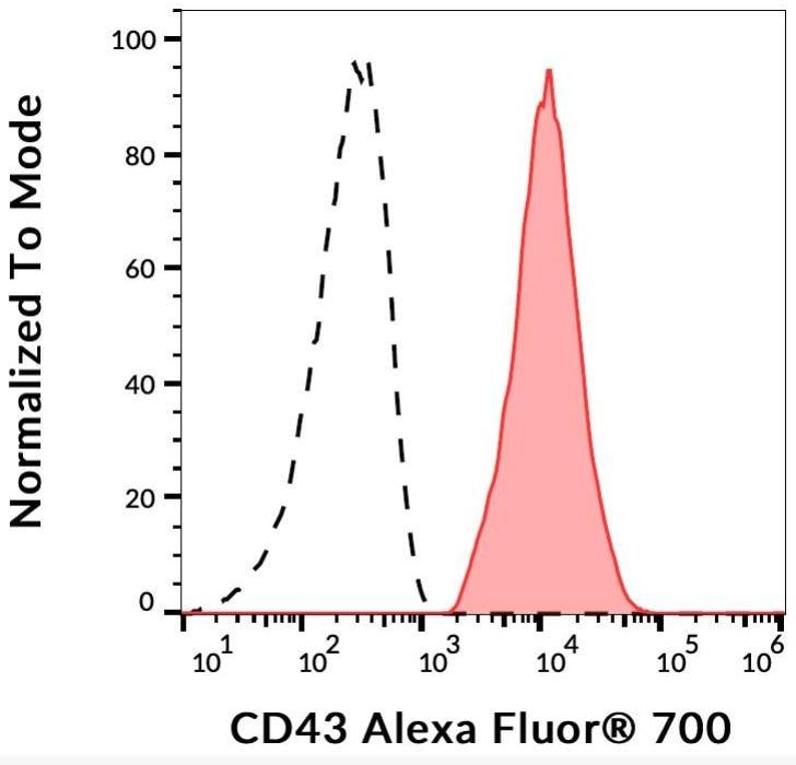Flow Cytometry - Anti-CD43 antibody [MEM-59] (Alexa Fluor® 700) (ab270666)