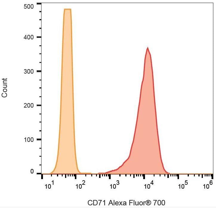Flow Cytometry - Anti-Transferrin Receptor antibody [MEM-75] (Alexa Fluor® 700) (ab270667)