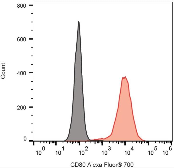 Flow Cytometry - Alexa Fluor® 700 Anti-CD80 antibody [MEM-233] (ab270668)