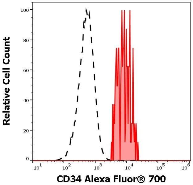 Flow Cytometry - Anti-CD34 antibody [4H11[APG]] (Alexa Fluor® 700) (ab270669)