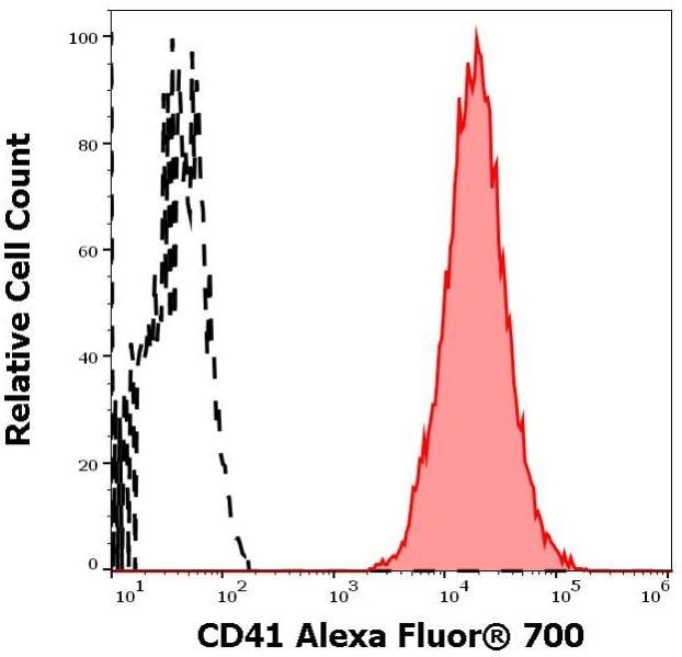Flow Cytometry - Anti-CD41 antibody [MEM-06] (Alexa Fluor® 700) (ab270670)