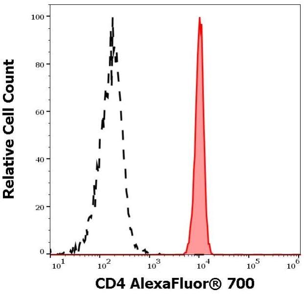 Flow Cytometry - Anti-CD4 antibody [MEM-241] (Alexa Fluor® 700) (ab270671)