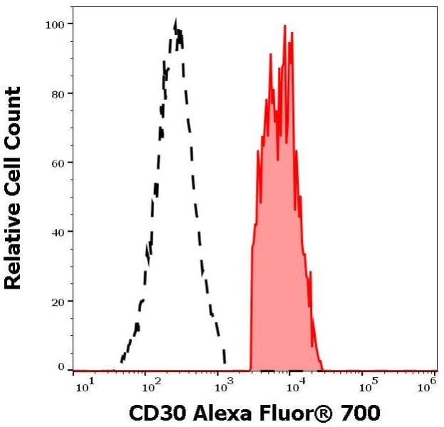 Flow Cytometry - Anti-CD30 antibody [MEM-268] (Alexa Fluor® 700) (ab270672)