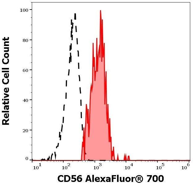 Flow Cytometry - Alexa Fluor® 700 Anti-NCAM1 antibody [LT56] (ab270673)