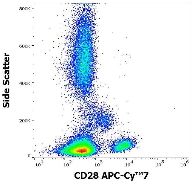 Flow Cytometry - Anti-CD28 antibody [CD28.2] (Allophycocyanin/Cy7 ®) (ab270676)