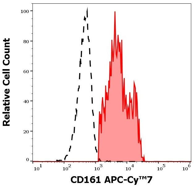 Flow Cytometry - Anti-CD161 antibody [HP-3G10] (Allophycocyanin/Cy7 ®) (ab270677)