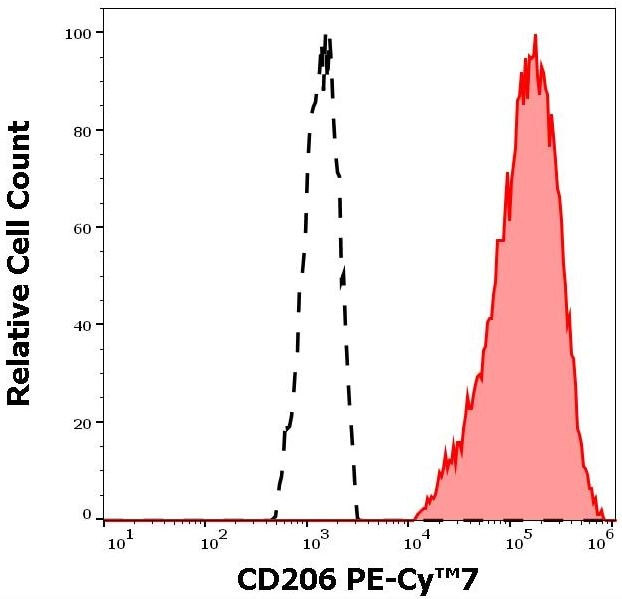 Flow Cytometry - Anti-Mannose Receptor antibody [15-2] (PE/Cy7 ®) (ab270682)