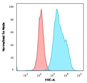 Flow Cytometry - Anti-CD20 antibody [MS4A1/3411] (ab270723)