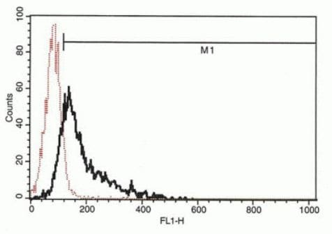 Flow Cytometry - Anti-IP-10 antibody [B-C50] (ab270759)