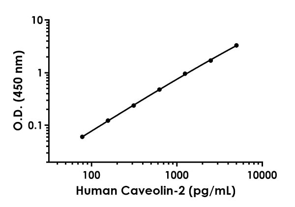Example of human Caveolin-2 standard curve in 1X Cell Extraction Buffer PTR.