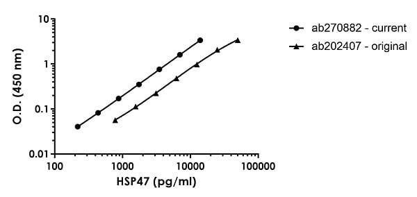 HSP47 standard curve comparison