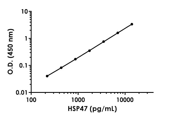 Example of HSP47 standard curve in Sample Diluent NS.