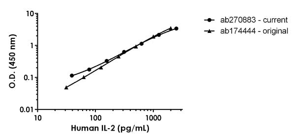 Human IL-2 standard curve comparison