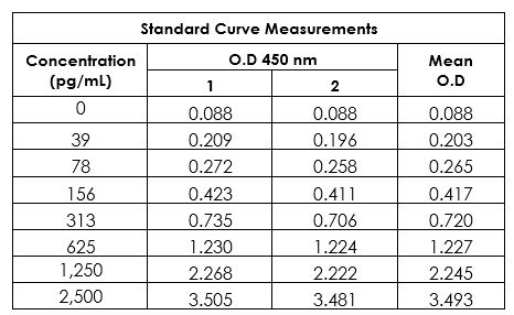 Standard curve in Sample Diluent NS