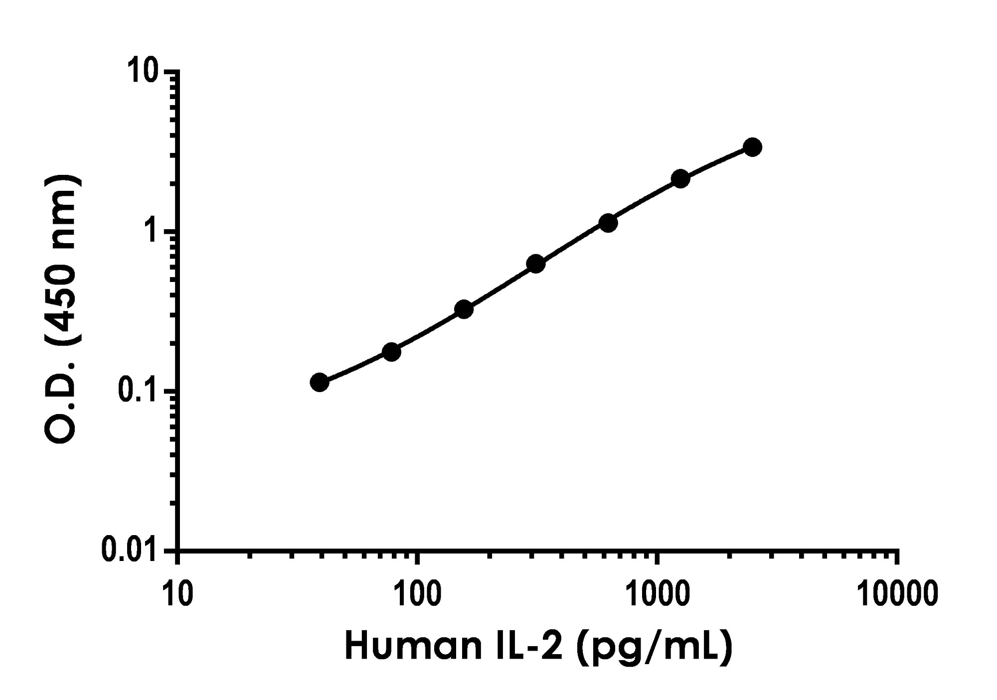 Standard curve in Sample Diluent 50BP